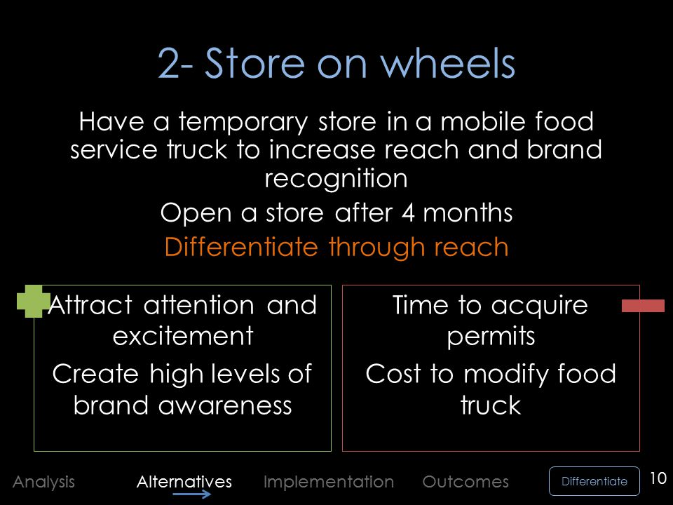 Differentiate Analysis Alternatives Implementation Outcomes 2- Store on wheels Attract attention and excitement Create high levels of brand awareness Time to acquire permits Cost to modify food truck 10 Have a temporary store in a mobile food service truck to increase reach and brand recognition Open a store after 4 months Differentiate through reach