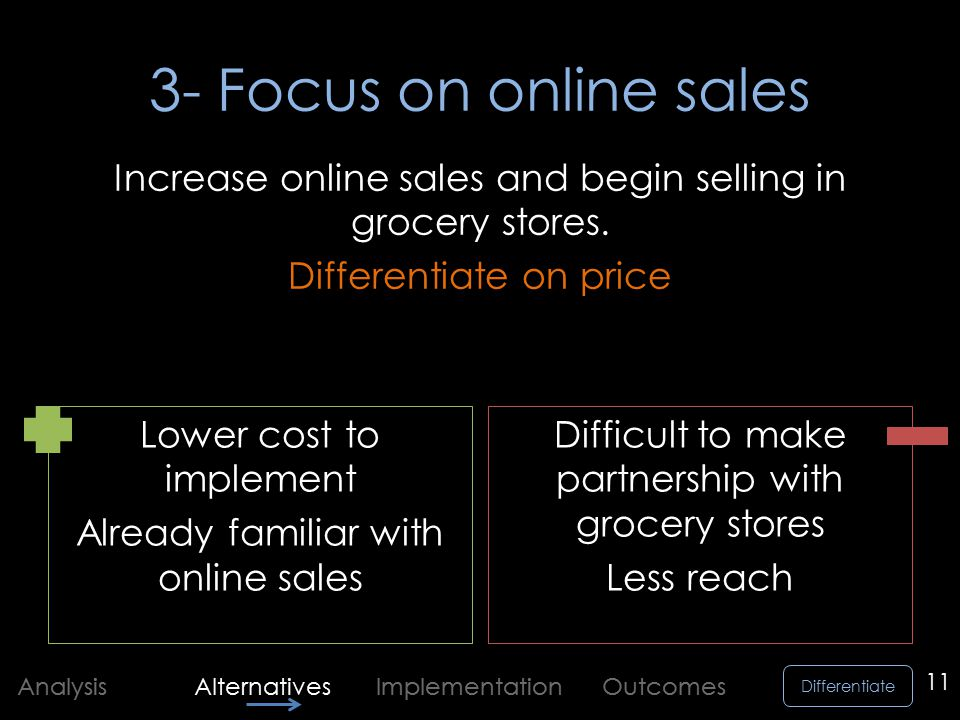 Differentiate Analysis Alternatives Implementation Outcomes 3- Focus on online sales Lower cost to implement Already familiar with online sales Difficult to make partnership with grocery stores Less reach 11 Increase online sales and begin selling in grocery stores.