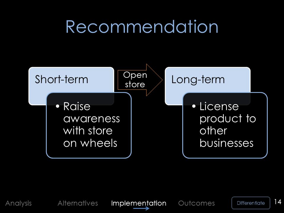 Differentiate Analysis Alternatives Implementation Outcomes Recommendation 14 Short-term Raise awareness with store on wheels Open store Long-term License product to other businesses