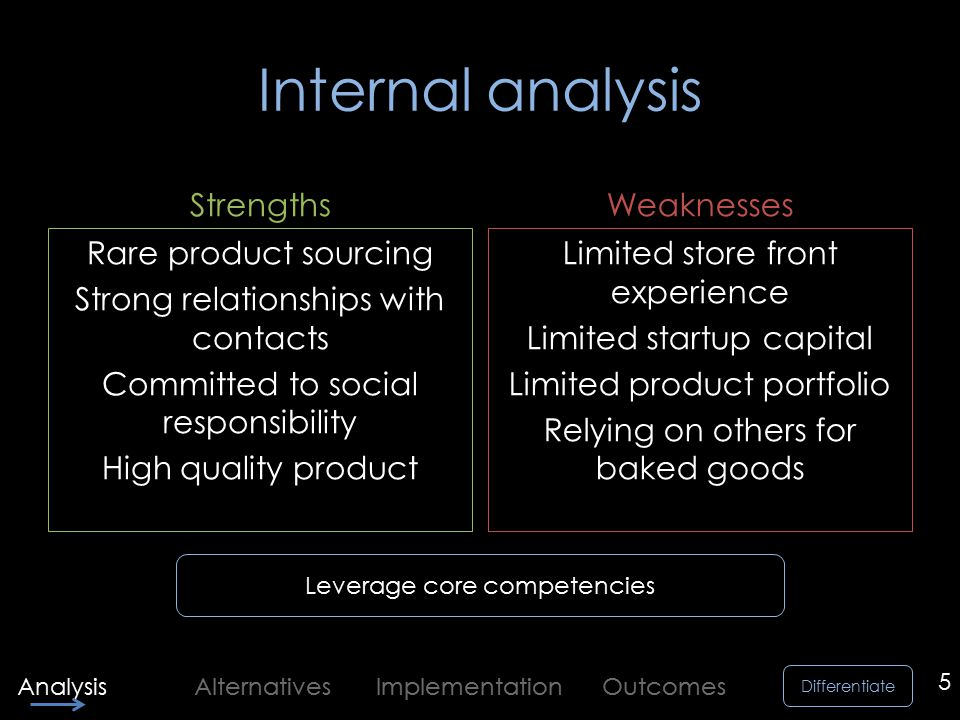 Differentiate Analysis Alternatives Implementation Outcomes Internal analysis Rare product sourcing Strong relationships with contacts Committed to social responsibility High quality product Weaknesses Limited store front experience Limited startup capital Limited product portfolio Relying on others for baked goods 5 Leverage core competencies Strengths