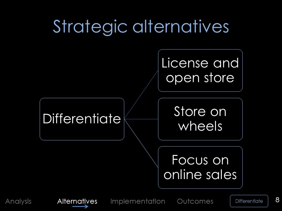Differentiate Analysis Alternatives Implementation Outcomes Strategic alternatives Differentiate License and open store Store on wheels Focus on online sales 8