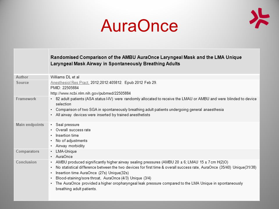 AuraOnce Randomised Comparison of the AMBU AuraOnce Laryngeal Mask and the LMA Unique Laryngeal Mask Airway in Spontaneously Breathing Adults AuthorWi