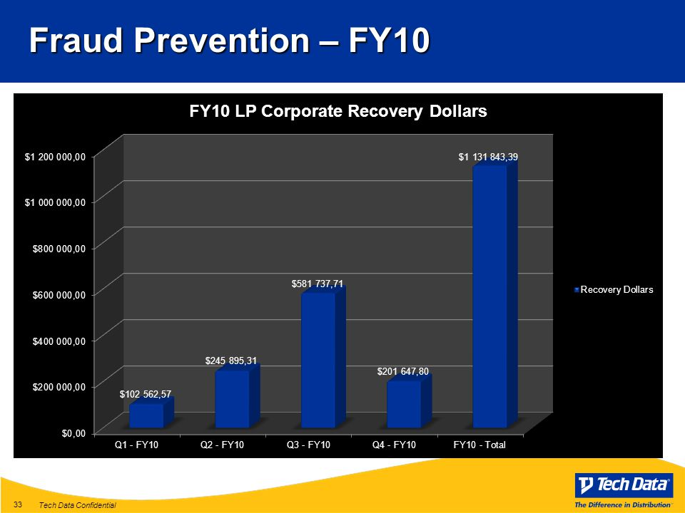 Tech Data Confidential 33 Fraud Prevention – FY10