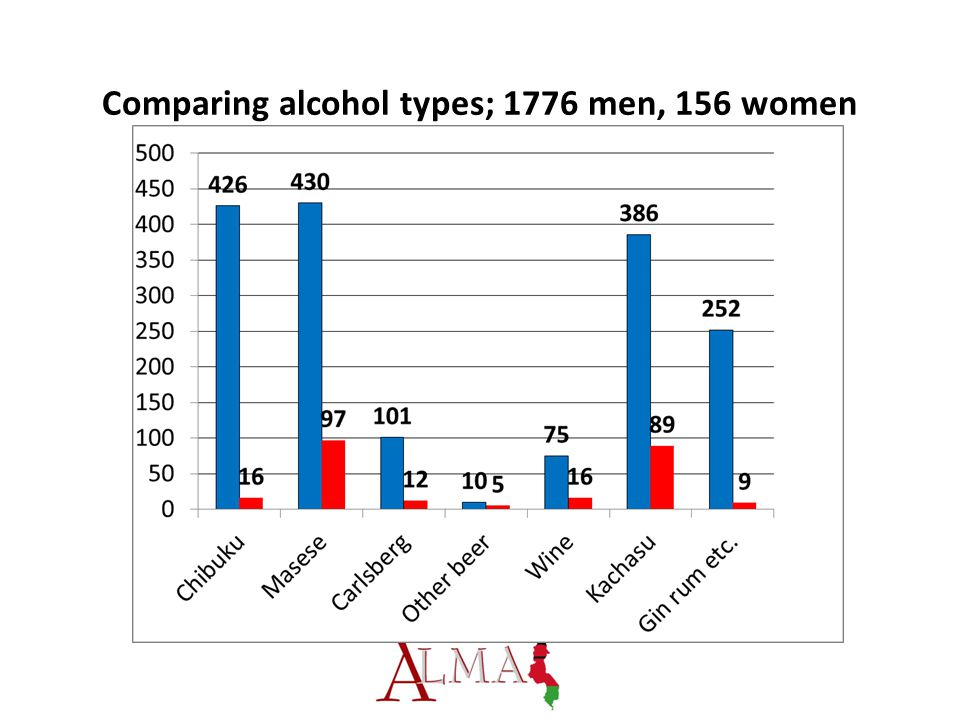 Comparing alcohol types; 1776 men, 156 women