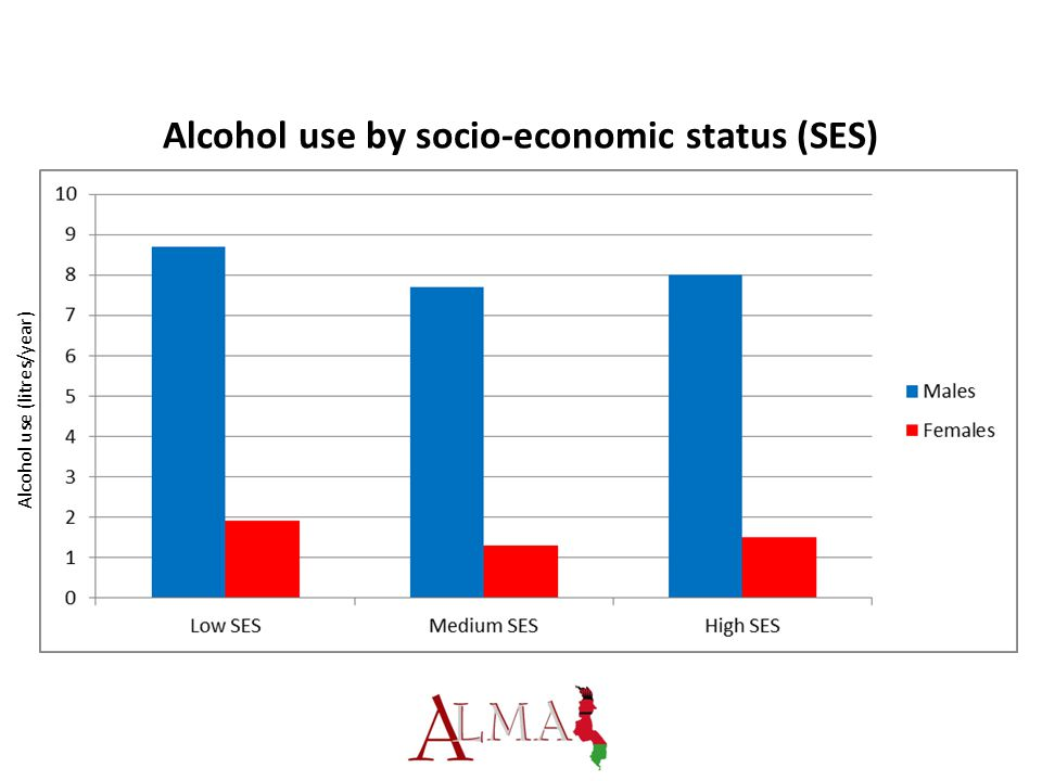 Alcohol use by socio-economic status (SES) Alcohol use (litres/year)