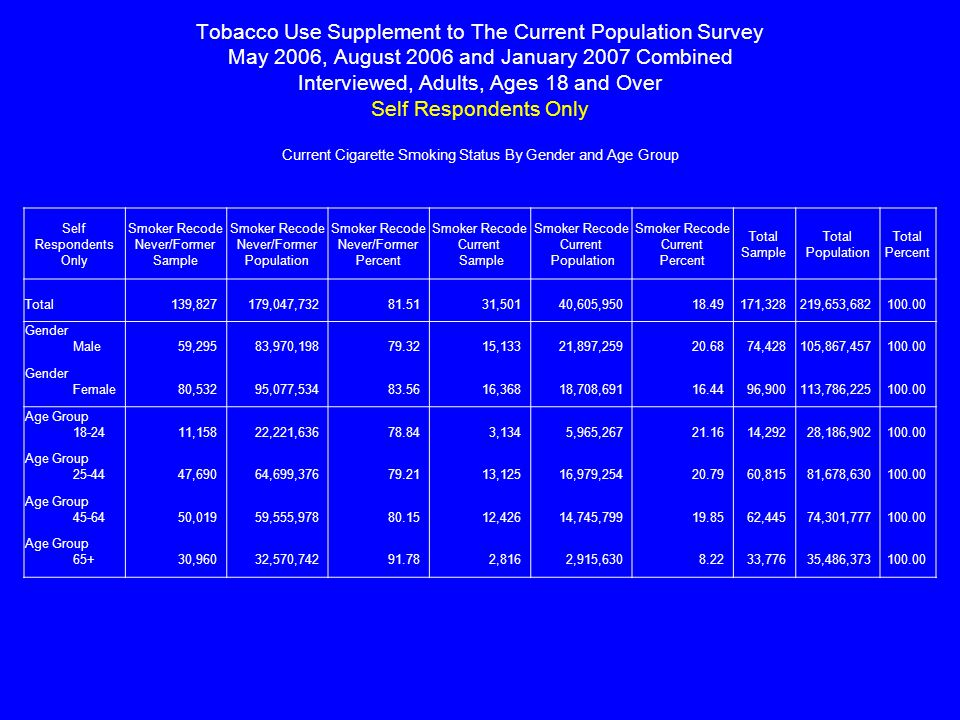 Tobacco Use Supplement to The Current Population Survey May 2006, August 2006 and January 2007 Combined Interviewed, Adults, Ages 18 and Over Self Respondents Only Current Cigarette Smoking Status By Gender and Age Group Self Respondents Only Smoker Recode Never/Former Sample Smoker Recode Never/Former Population Smoker Recode Never/Former Percent Smoker Recode Current Sample Smoker Recode Current Population Smoker Recode Current Percent Total Sample Total Population Total Percent Total 139,827 179,047,73281.51 31,501 40,605,95018.49 171,328 219,653,682100.00 Gender Male 59,295 83,970,19879.32 15,133 21,897,25920.68 74,428 105,867,457100.00 Gender Female 80,532 95,077,53483.56 16,368 18,708,69116.44 96,900 113,786,225100.00 Age Group 18-24 11,158 22,221,63678.84 3,134 5,965,26721.16 14,292 28,186,902100.00 Age Group 25-44 47,690 64,699,37679.21 13,125 16,979,25420.79 60,815 81,678,630100.00 Age Group 45-64 50,019 59,555,97880.15 12,426 14,745,79919.85 62,445 74,301,777100.00 Age Group 65+ 30,960 32,570,74291.78 2,816 2,915,6308.22 33,776 35,486,373100.00