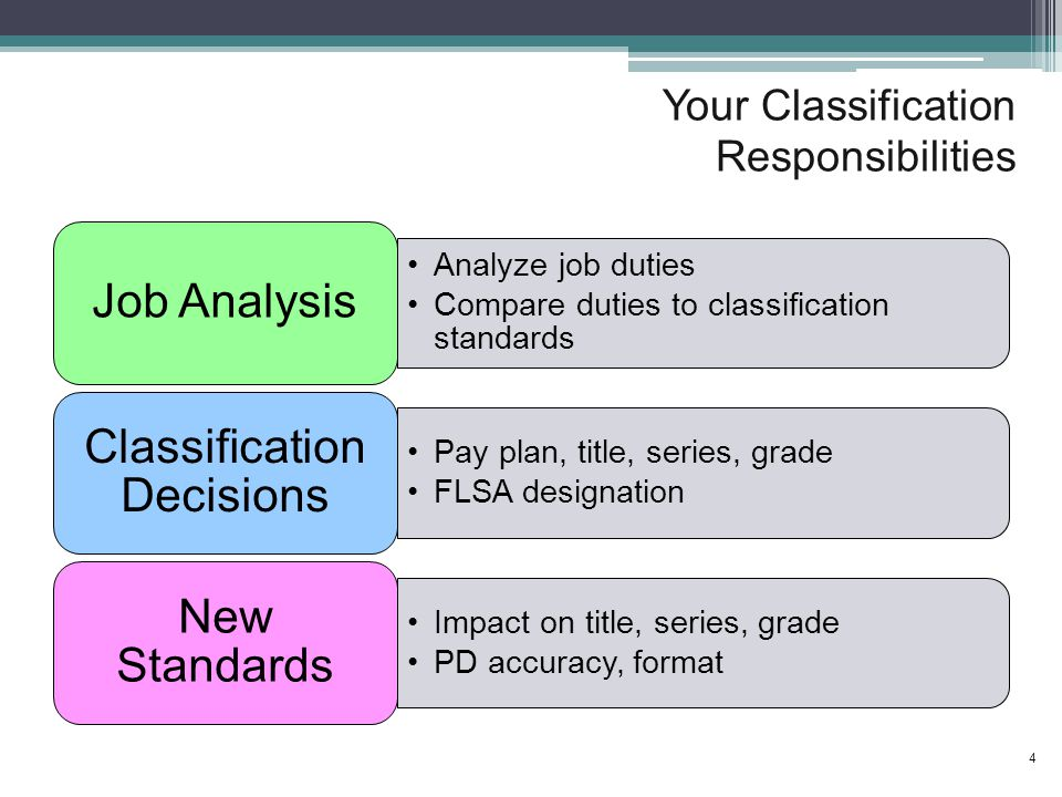Your Classification Responsibilities Analyze job duties Compare duties to classification standards Job Analysis Pay plan, title, series, grade FLSA designation Classification Decisions Impact on title, series, grade PD accuracy, format New Standards 4