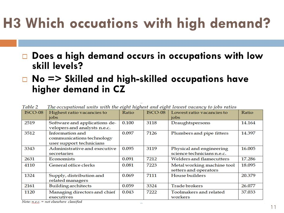 H3 Which occuations with high demand.