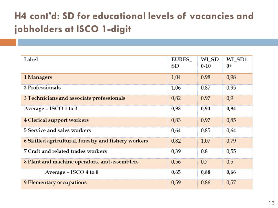 H4 cont'd: SD for educational levels of vacancies and jobholders at ISCO 1-digit 13