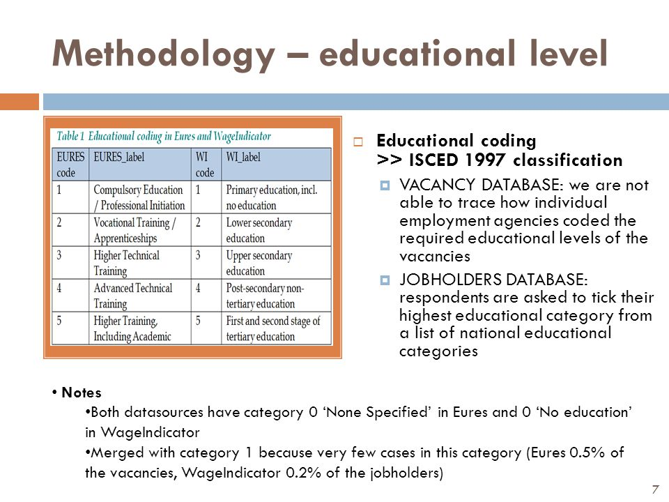 Methodology – educational level  Educational coding >> ISCED 1997 classification  VACANCY DATABASE: we are not able to trace how individual employment agencies coded the required educational levels of the vacancies  JOBHOLDERS DATABASE: respondents are asked to tick their highest educational category from a list of national educational categories Notes Both datasources have category 0 'None Specified' in Eures and 0 'No education' in WageIndicator Merged with category 1 because very few cases in this category (Eures 0.5% of the vacancies, WageIndicator 0.2% of the jobholders) 7
