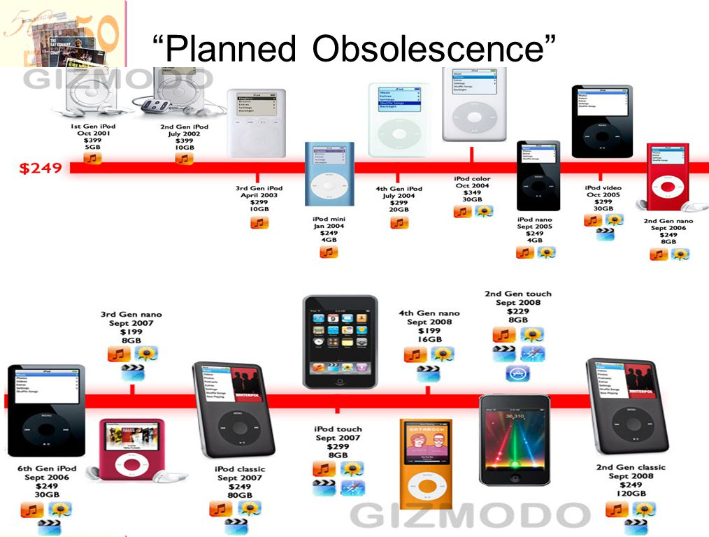 """Planned Obsolescence"""