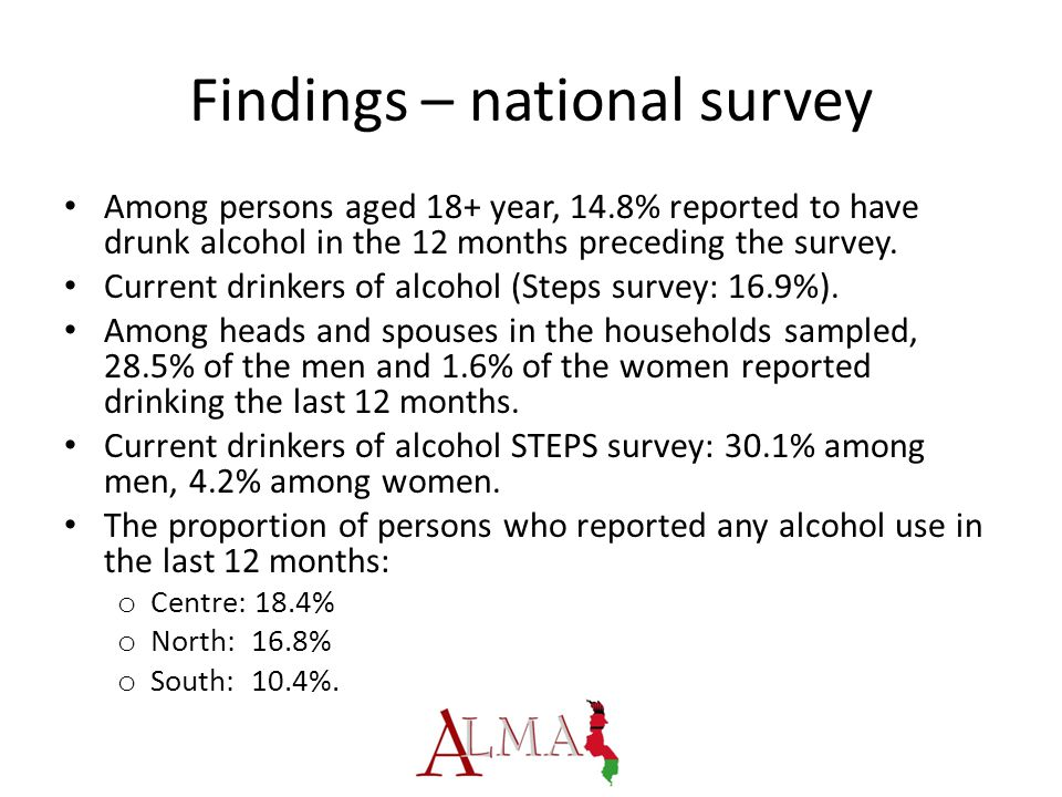 Findings – national survey Among persons aged 18+ year, 14.8% reported to have drunk alcohol in the 12 months preceding the survey.