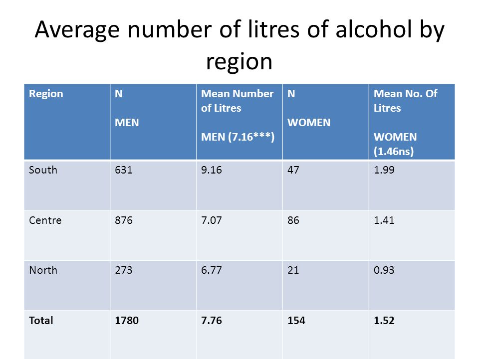 Average number of litres of alcohol by region RegionN MEN Mean Number of Litres MEN (7.16***) N WOMEN Mean No.