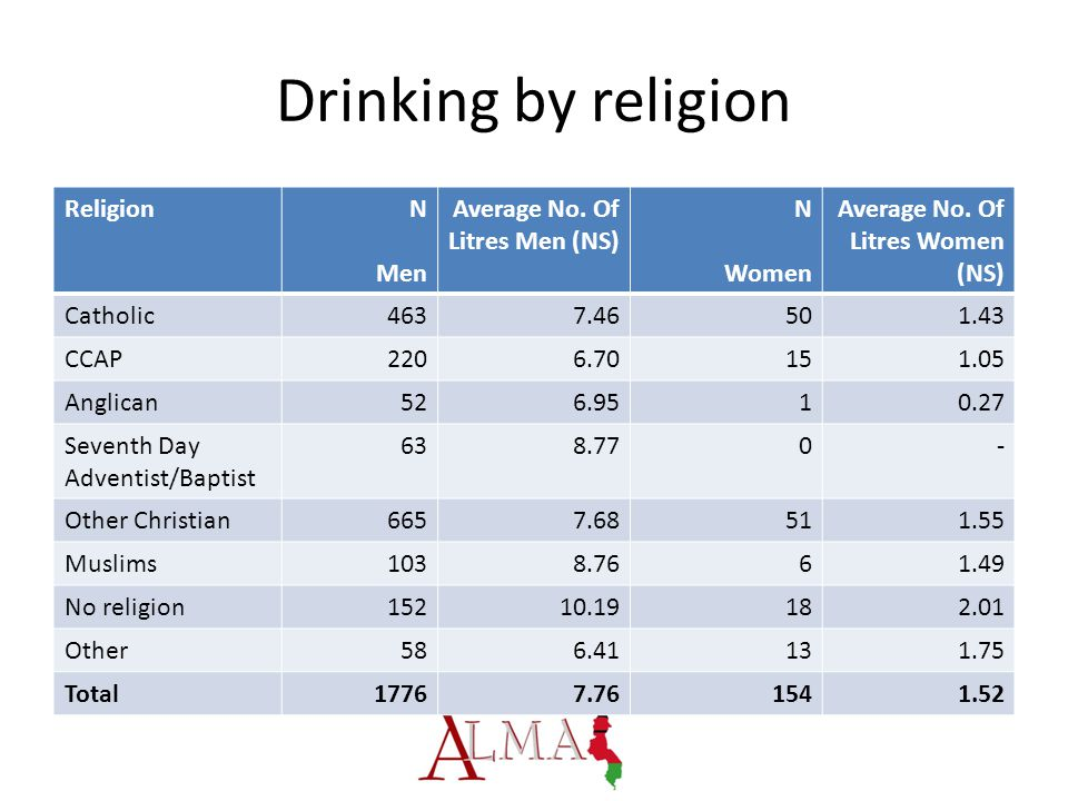 Drinking by religion ReligionN Men Average No. Of Litres Men (NS) N Women Average No.