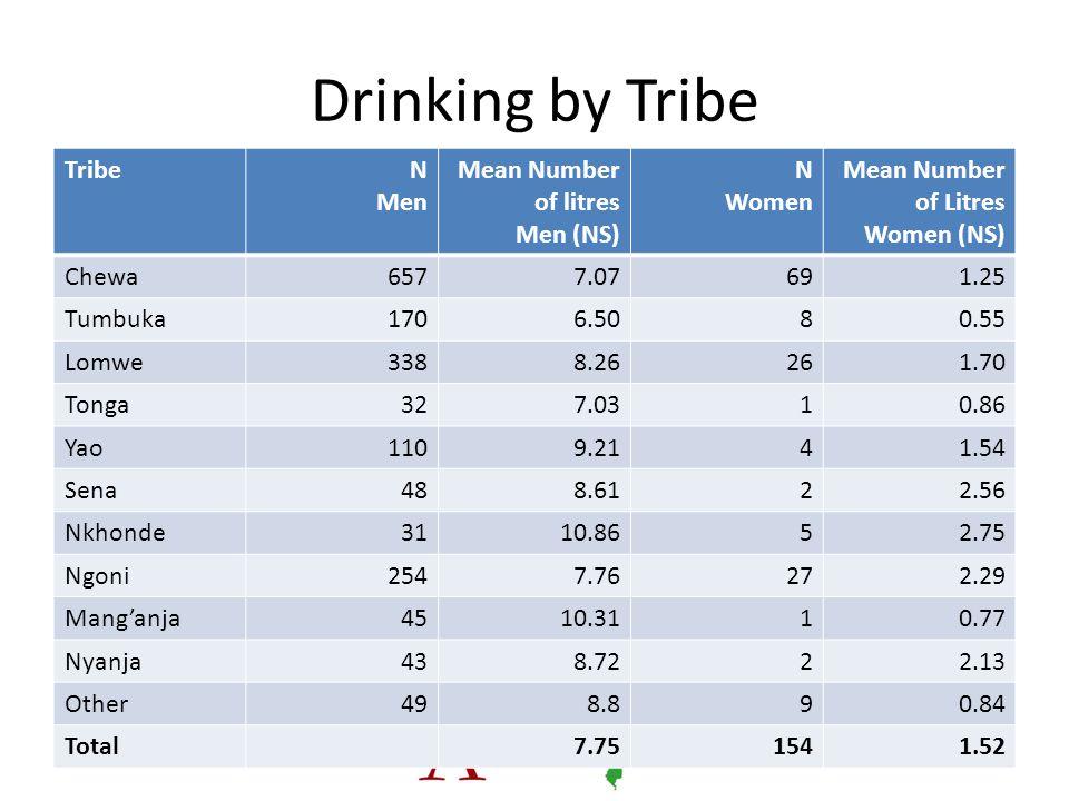 Drinking by Tribe TribeN Men Mean Number of litres Men (NS) N Women Mean Number of Litres Women (NS) Chewa6577.07691.25 Tumbuka1706.5080.55 Lomwe3388.26261.70 Tonga327.0310.86 Yao1109.2141.54 Sena488.6122.56 Nkhonde3110.8652.75 Ngoni2547.76272.29 Mang'anja4510.3110.77 Nyanja438.7222.13 Other498.890.84 Total7.751541.52