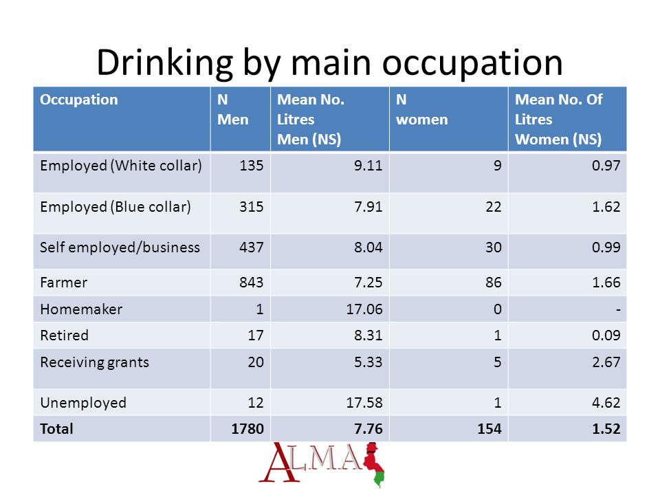 Drinking by main occupation OccupationN Men Mean No.