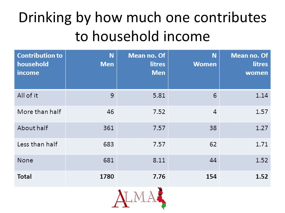 Drinking by how much one contributes to household income Contribution to household income N Men Mean no.