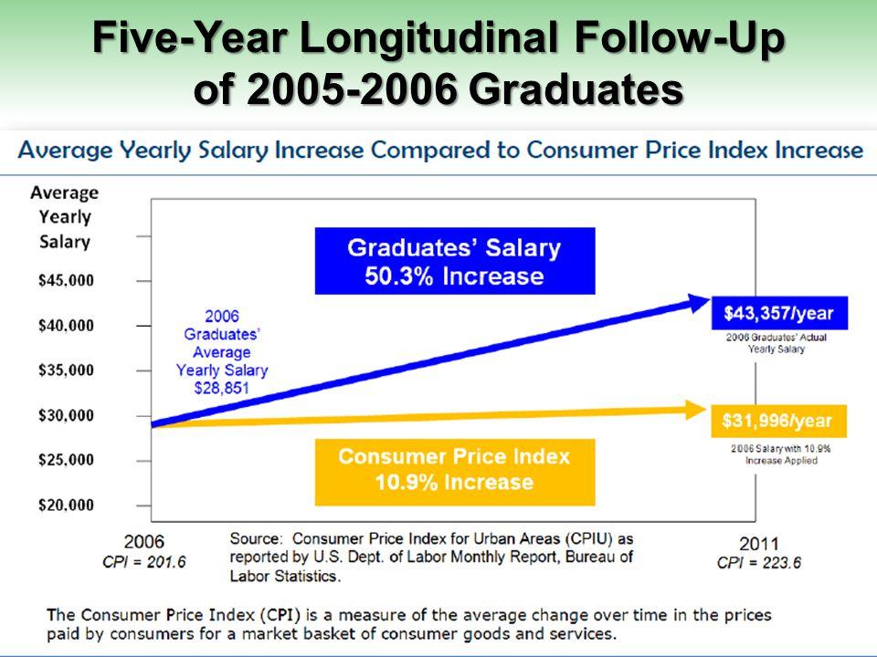 Five-Year Longitudinal Follow-Up of 2005-2006 Graduates