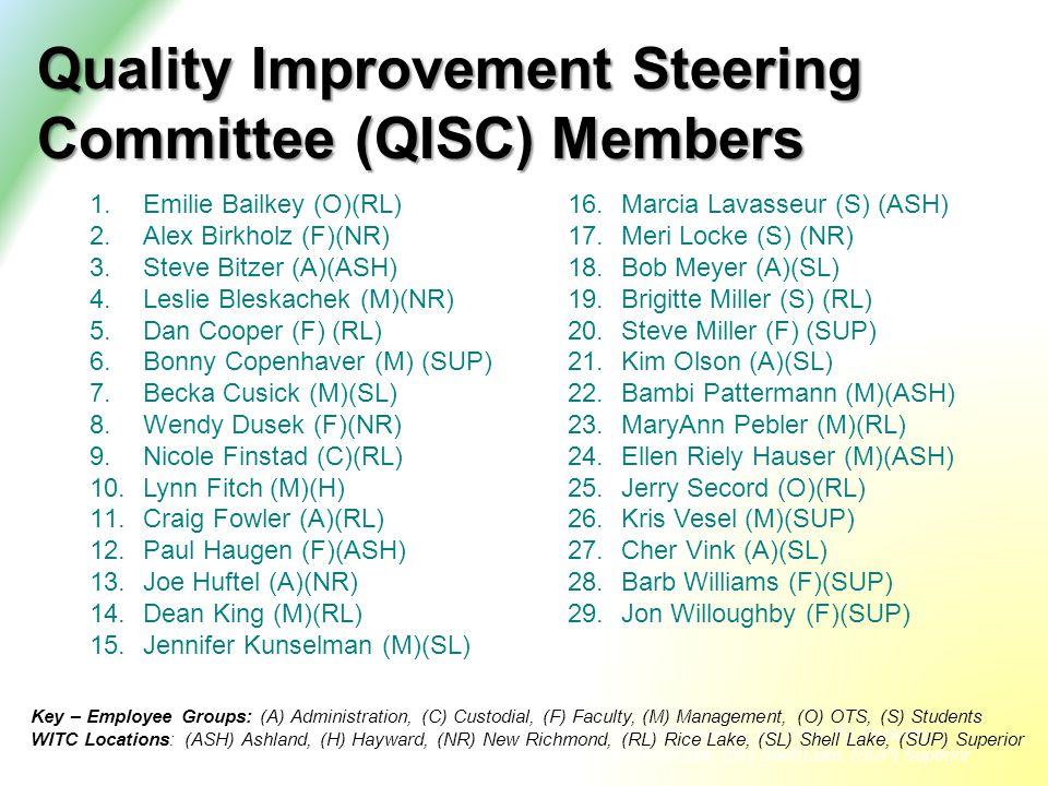 Quality Improvement Steering Committee (QISC) Members 1.Emilie Bailkey (O)(RL) 2.Alex Birkholz (F)(NR) 3.Steve Bitzer (A)(ASH) 4.Leslie Bleskachek (M)(NR) 5.Dan Cooper (F) (RL) 6.Bonny Copenhaver (M) (SUP) 7.Becka Cusick (M)(SL) 8.Wendy Dusek (F)(NR) 9.Nicole Finstad (C)(RL) 10.Lynn Fitch (M)(H) 11.Craig Fowler (A)(RL) 12.Paul Haugen (F)(ASH) 13.Joe Huftel (A)(NR) 14.Dean King (M)(RL) 15.Jennifer Kunselman (M)(SL) 16.Marcia Lavasseur (S) (ASH) 17.Meri Locke (S) (NR) 18.Bob Meyer (A)(SL) 19.Brigitte Miller (S) (RL) 20.Steve Miller (F) (SUP) 21.Kim Olson (A)(SL) 22.Bambi Pattermann (M)(ASH) 23.MaryAnn Pebler (M)(RL) 24.Ellen Riely Hauser (M)(ASH) 25.Jerry Secord (O)(RL) 26.Kris Vesel (M)(SUP) 27.Cher Vink (A)(SL) 28.Barb Williams (F)(SUP) 29.Jon Willoughby (F)(SUP) Key – Employee Groups: (A) Administration, (C) Custodial, (F) Faculty, (M) Management, (O) OTS; (S) Students; WITC Locations: (ASH) Ashland, (H) Hayward, (NR) New Richmond, (RL) Rice Lake, (SL) Shell Lake, (SUP) Superior Key – Employee Groups: (A) Administration, (C) Custodial, (F) Faculty, (M) Management, (O) OTS, (S) Students WITC Locations: (ASH) Ashland, (H) Hayward, (NR) New Richmond, (RL) Rice Lake, (SL) Shell Lake, (SUP) Superior