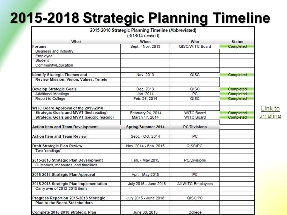 2015-2018 Strategic Planning Timeline Link to timeline