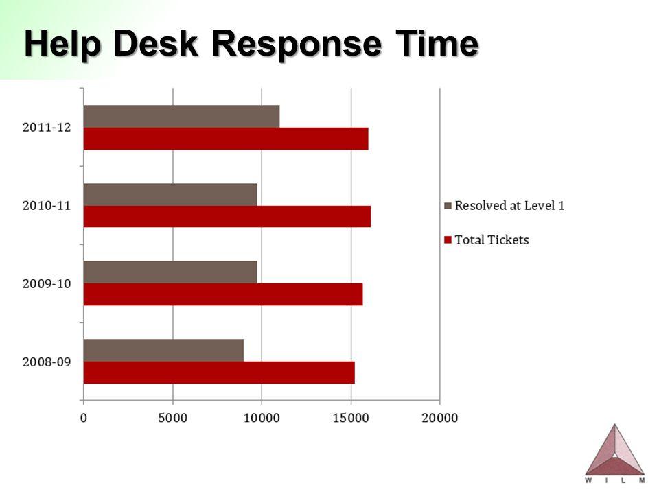 Help Desk Response Time