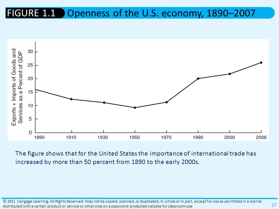The figure shows that for the United States the importance of international trade has increased by more than 50 percent from 1890 to the early 2000s.