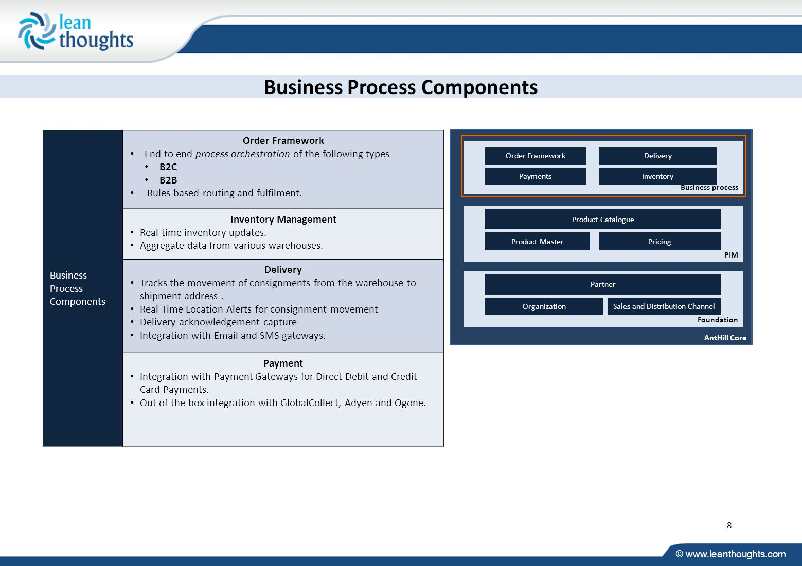 © www.leanthoughts.com Business Process Components Order Framework End to end process orchestration of the following types B2C B2B Rules based routing and fulfilment.
