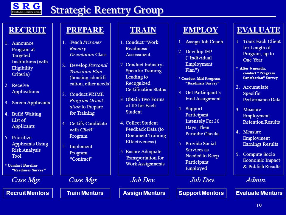 19 Strategic Reentry Group RECRUITEVALUATEEMPLOYTRAINPREPARE 1.Teach Prisoner Reentry Orientation Class 2.Develop Personal Transition Plan (housing, identifi- cation, other needs) 3.Conduct PRIME Program Orient- ation to Prepare for Training 4.Certify Candidate with CReW Program 5.Implement Program Contract Case Mgr.