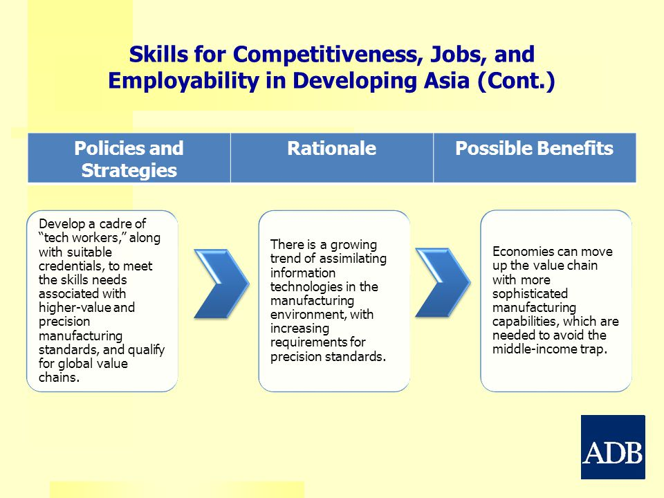 Policies and Strategies RationalePossible Benefits Skills for Competitiveness, Jobs, and Employability in Developing Asia (Cont.) Develop a cadre of tech workers, along with suitable credentials, to meet the skills needs associated with higher-value and precision manufacturing standards, and qualify for global value chains.