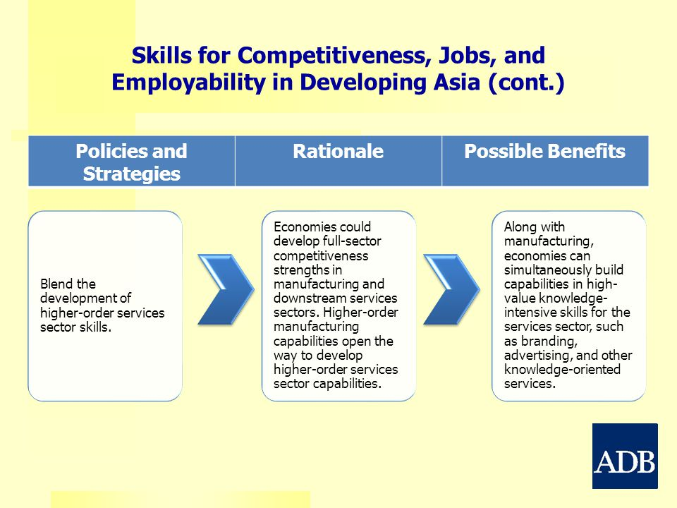 Policies and Strategies RationalePossible Benefits Skills for Competitiveness, Jobs, and Employability in Developing Asia (cont.) Blend the developmen