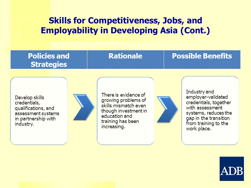Policies and Strategies RationalePossible Benefits Skills for Competitiveness, Jobs, and Employability in Developing Asia (Cont.) Develop skills crede