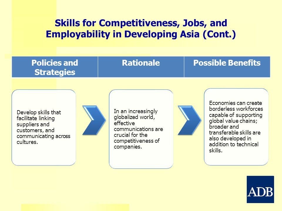 Policies and Strategies RationalePossible Benefits Skills for Competitiveness, Jobs, and Employability in Developing Asia (Cont.) Develop skills that
