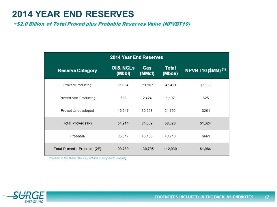 FOOTNOTES INCLUDED IN THE BACK AS ENDNOTES 17 2014 YEAR END RESERVES ~$2.0 Billion of Total Proved plus Probable Reserves Value (NPVBT10) 2014 Year End Reserves Reserve Category Oil& NGLs (Mbbl) Gas (MMcf) Total (Mboe) NPVBT10 ($MM) (1) Proved Producing36,834 51,587 45,431 $1,038 Proved Non-Producing7332,4241,137 $25 Proved Undeveloped16,64730,62821,752 $261 Total Proved (1P)54,21484,63968,320$1,324 Probable36,01746,15643,710 $661 Total Proved + Probable (2P)90,230130,795112,030$1,984 *Numbers in the above table may not add exactly due to rounding