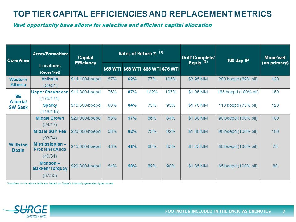 FOOTNOTES INCLUDED IN THE BACK AS ENDNOTES TOP TIER CAPITAL EFFICIENCIES AND REPLACEMENT METRICS Vast opportunity base allows for selective and efficient capital allocation *Numbers in the above table are based on Surge's internally generated type curves Core Area Areas/Formations Capital Efficiency Rates of Return % (1) Drill/ Complete/ Equip (2) 180 day IP Mboe/well (on primary) Locations $55 WTI$58 WTI$65 WTI$75 WTI (Gross / Net) Western Alberta Valhalla$14,100/boepd57%62%77%105%$3.95 MM280 boepd (69% oil)420 (39/31) SE Alberta/ SW Sask Upper Shaunavon$11,800/boepd76%87%122%197%$1.95 MM165 boepd (100% oil)150 (175/174) Sparky$15,500/boepd60%64%75%95%$1.70 MM110 boepd (73% oil)120 (116/115) Williston Basin Midale Crown$20,000/boepd53%57%66%84%$1.80 MM90 boepd (100% oil)100 (24/17) Midale SGY Fee$20,000/boepd58%62%73%92%$1.80 MM90 boepd (100% oil)100 (93/84) Mississippian – Frobisher/Alida $15,600/boepd43%48%60%85%$1.25 MM80 boepd (100% oil)75 (40/31) Manson – Bakken/Torquay $20,800/boepd54%58%69%90%$1.35 MM65 boepd (100% oil)80 (37/33) 7