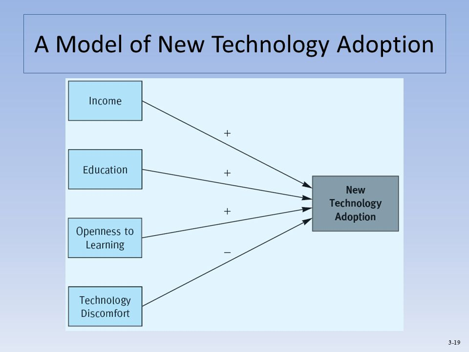 3-19 A Model of New Technology Adoption