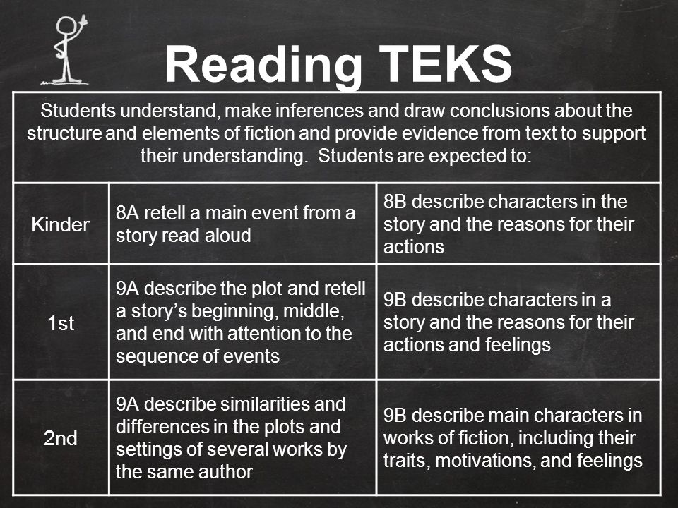 Students understand, make inferences and draw conclusions about the structure and elements of fiction and provide evidence from text to support their understanding.
