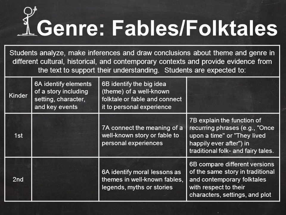 Students analyze, make inferences and draw conclusions about theme and genre in different cultural, historical, and contemporary contexts and provide evidence from the text to support their understanding.