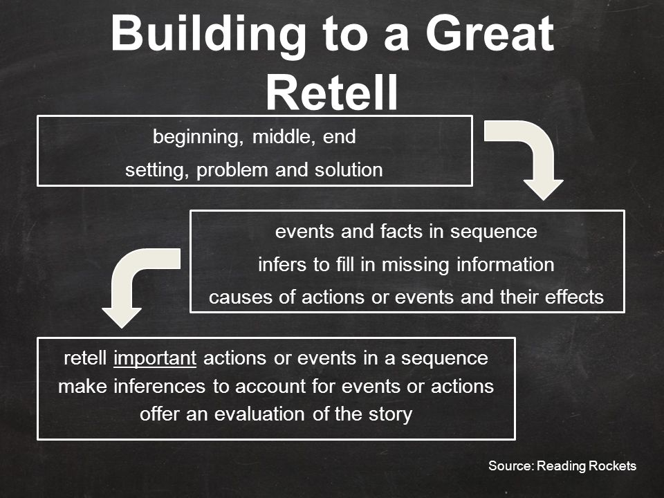 Building to a Great Retell beginning, middle, end setting, problem and solution events and facts in sequence infers to fill in missing information causes of actions or events and their effects retell important actions or events in a sequence make inferences to account for events or actions offer an evaluation of the story Source: Reading Rockets