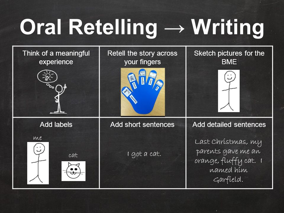 Oral Retelling → Writing Think of a meaningful experience Retell the story across your fingers Sketch pictures for the BME Add labelsAdd short sentencesAdd detailed sentences cat me I got a cat.