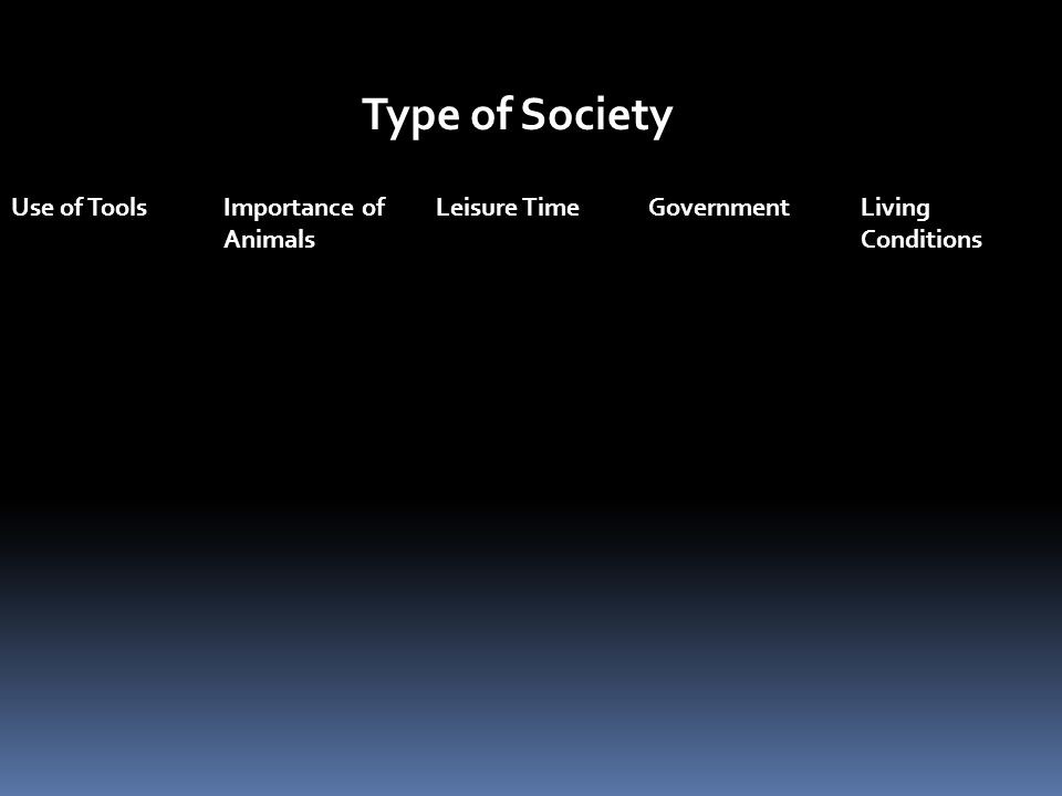 Type of Society Use of ToolsImportance ofLeisure TimeGovernmentLiving AnimalsConditions