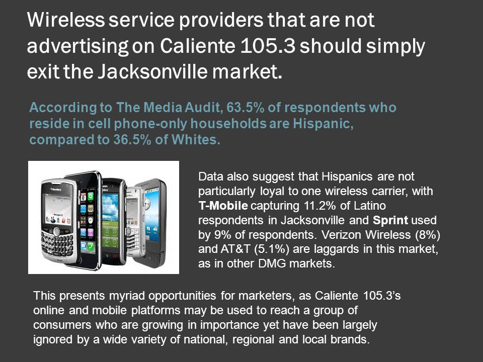 Wireless service providers that are not advertising on Caliente 105.3 should simply exit the Jacksonville market. According to The Media Audit, 63.5%
