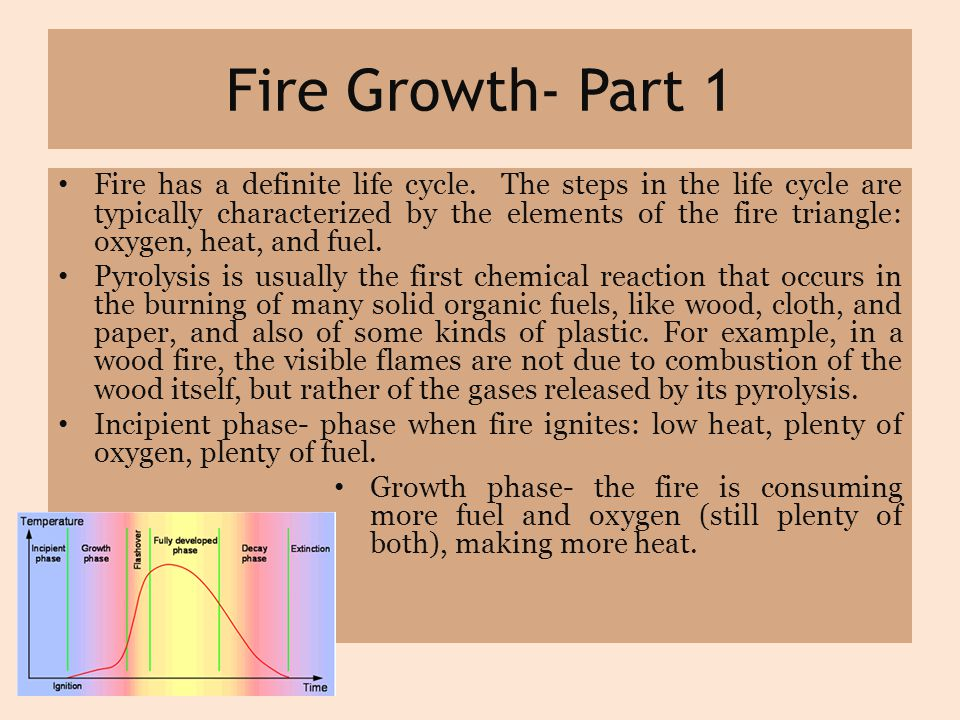 Fire Growth- Part 1 Fire has a definite life cycle.