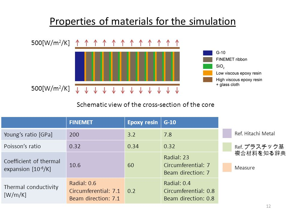 Properties of materials for the simulation Schematic view of the cross-section of the core FINEMETEpoxy resinG-10 Young's ratio [GPa]2003.27.8 Poisson's ratio0.320.340.32 Coefficient of thermal expansion [10 -6 /K] 10.660 Radial: 23 Circumferential: 7 Beam direction: 7 Thermal conductivity [W/m/K] Radial: 0.6 Circumferential: 7.1 Beam direction: 7.1 0.2 Radial: 0.4 Circumferential: 0.8 Beam direction: 0.8 Ref.