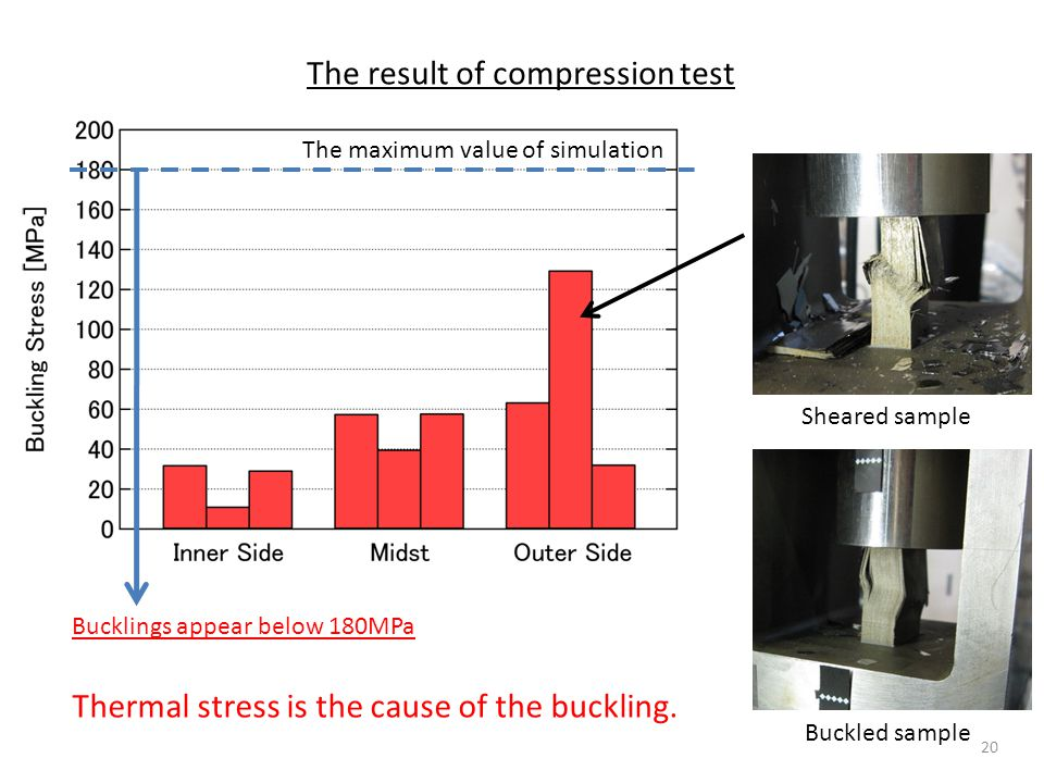 Buckled sample Sheared sample Bucklings appear below 180MPa The maximum value of simulation Thermal stress is the cause of the buckling.