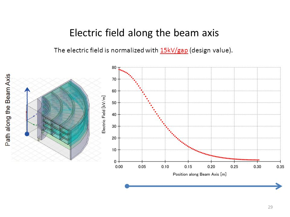 Electric field along the beam axis 29 The electric field is normalized with 15kV/gap (design value).