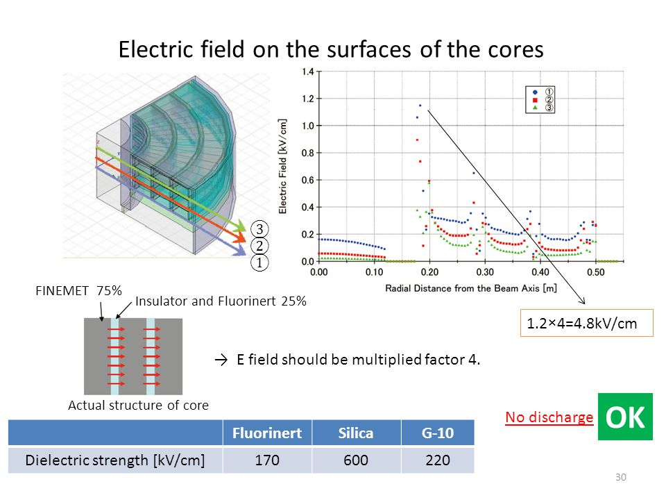 Electric field on the surfaces of the cores 30 FluorinertSilicaG-10 Dielectric strength [kV/cm]170600220 ① ② ③ No discharge OK FINEMET 75% Insulator and Fluorinert 25% Actual structure of core → E field should be multiplied factor 4.