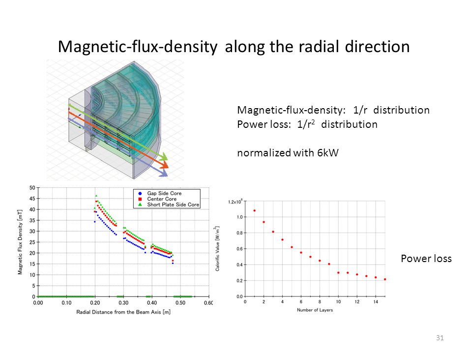 Magnetic-flux-density along the radial direction 31 Power loss Magnetic-flux-density: 1/r distribution Power loss: 1/r 2 distribution normalized with 6kW