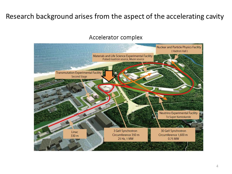 Research background arises from the aspect of the accelerating cavity 4 Accelerator complex