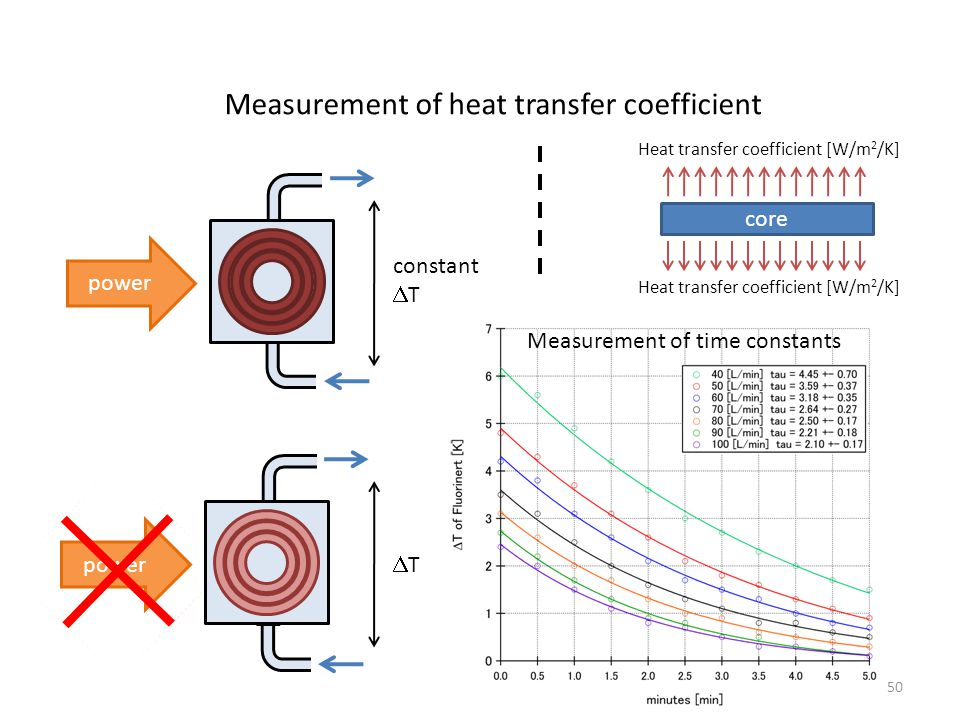 50 Measurement of heat transfer coefficient core Heat transfer coefficient [W/m 2 /K] Measurement of time constants power constant  T TT