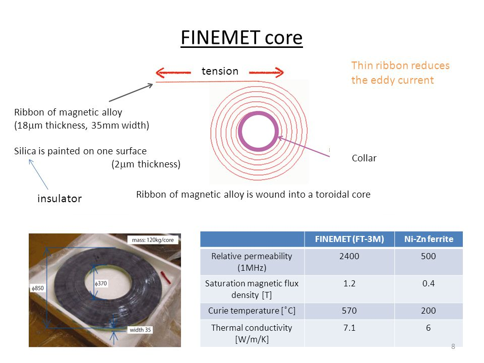 FINEMET core FINEMET (FT-3M)Ni-Zn ferrite Relative permeability (1MHz) 2400500 Saturation magnetic flux density [T] 1.20.4 Curie temperature [ ͦC]570200 Thermal conductivity [W/m/K] 7.16 8 tension Ribbon of magnetic alloy (18  m thickness, 35mm width) Silica is painted on one surface (2  m thickness) insulator Collar Ribbon of magnetic alloy is wound into a toroidal core Thin ribbon reduces the eddy current
